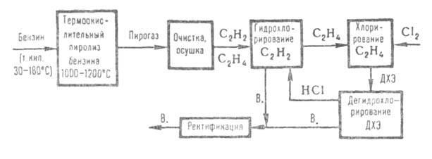 1) наиб. старый метод получения В. - гидрохлорирование ацетилена в паровой фазе - проводят при 150-220 С (кат...