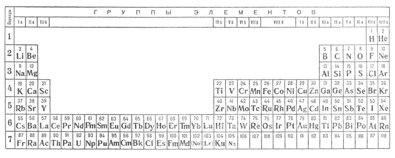 системы хим. элементов