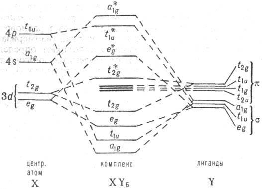 Схема энергетич. уровней