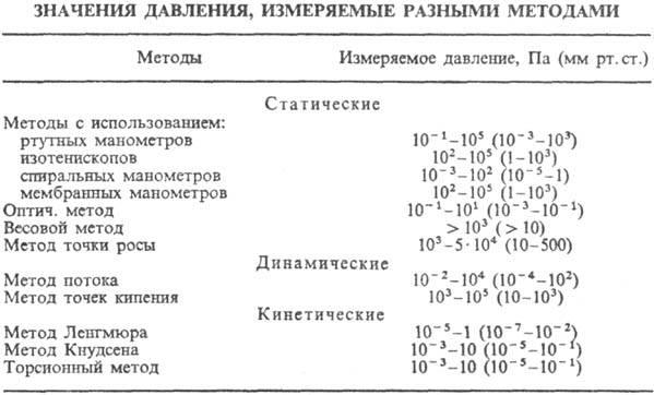 мембранного манометра