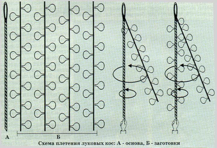 Плетение кос из лука